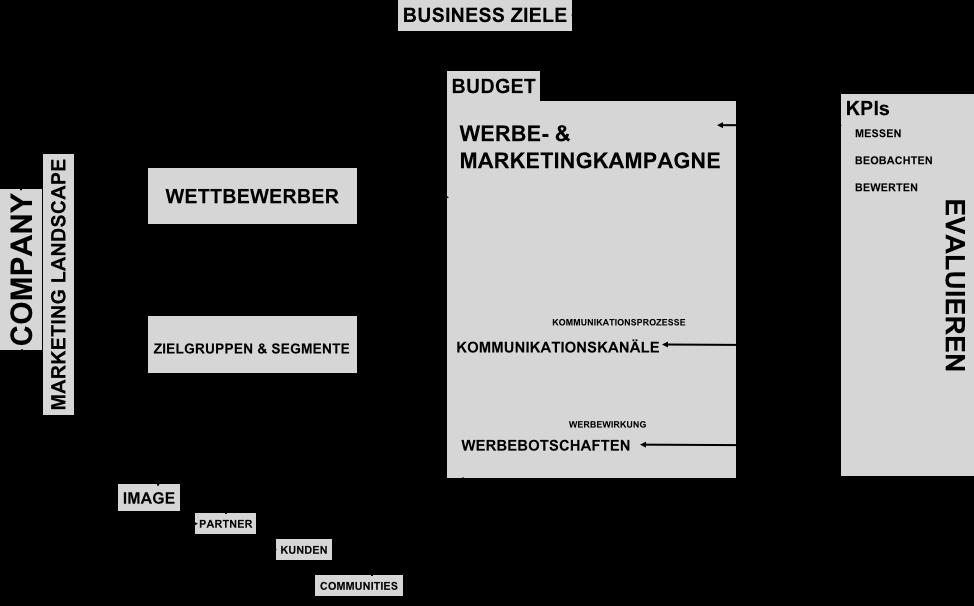 Agiles strategisches Marketingframework
