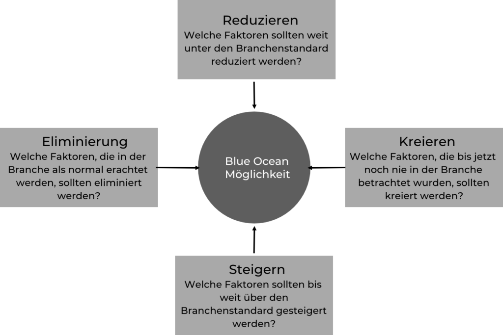 Vier-Aktionen-Format